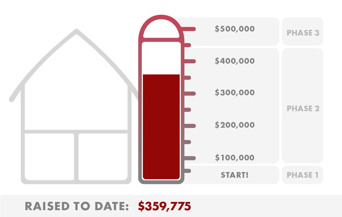 Miller Barn Fundraising Progress 05132018